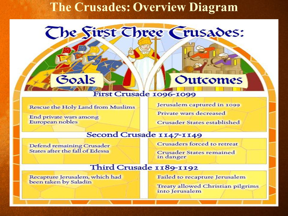 The Crusades: Overview Diagram