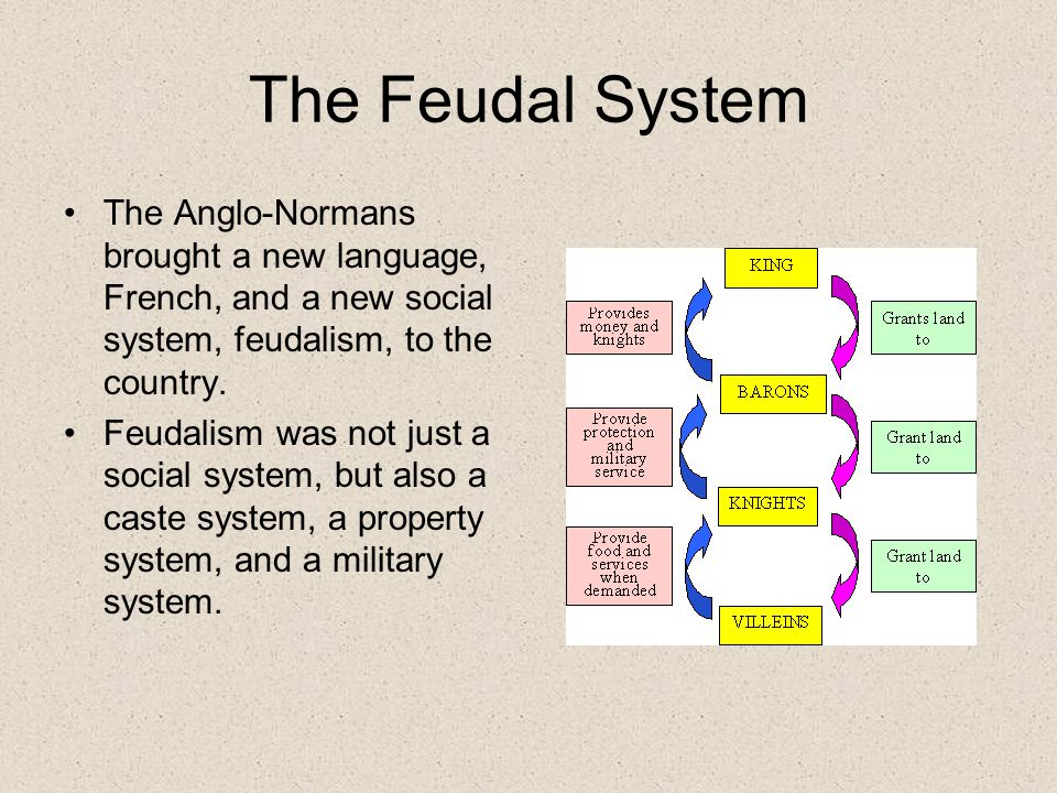 The Feudal System The Anglo-Normans brought a new language, French, and a new social system, feudalism, to the country.