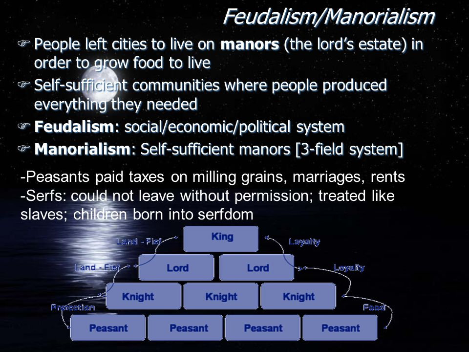 Feudalism/Manorialism