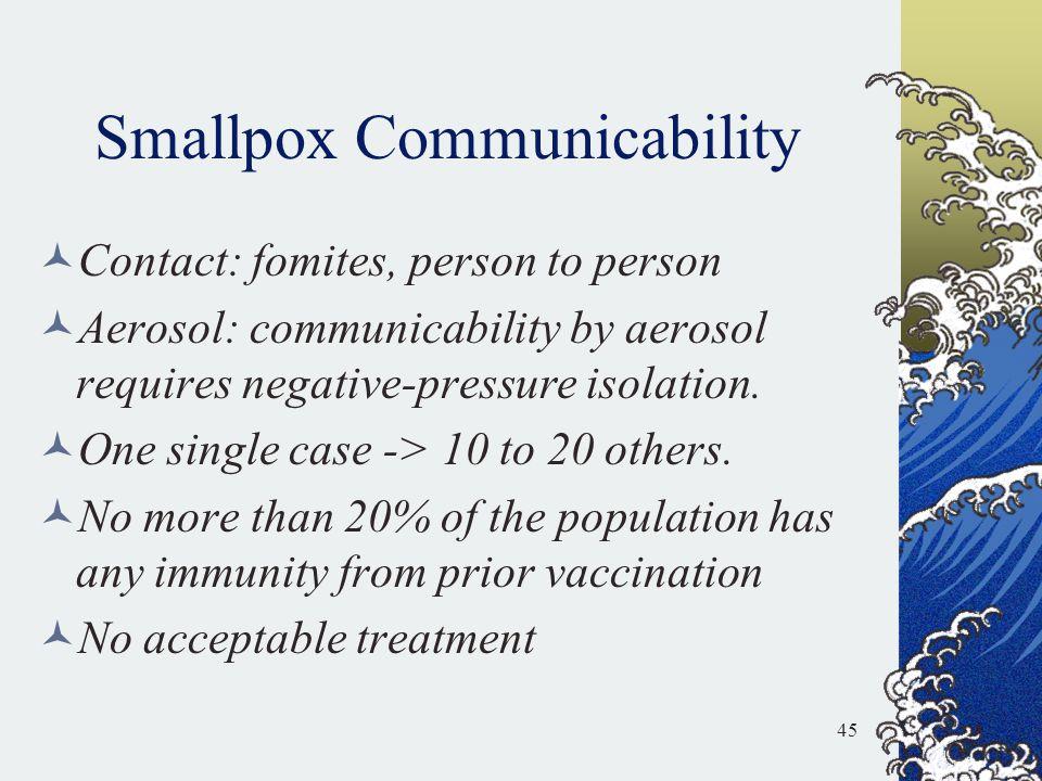 Smallpox Communicability