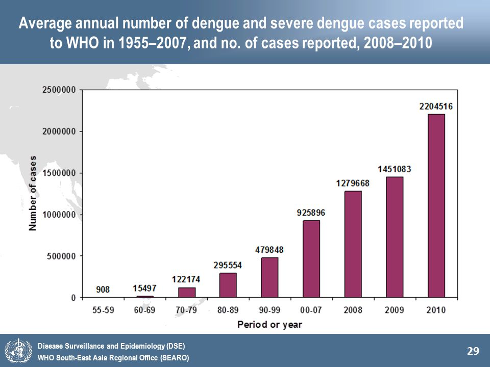 Average annual number of dengue and severe dengue cases reported to WHO in 1955–2007, and no.