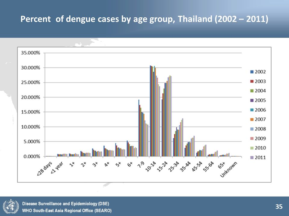 Percent of dengue cases by age group, Thailand (2002 – 2011)
