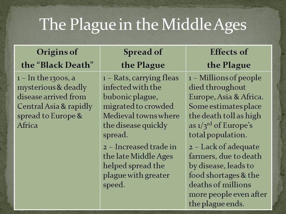 a historic impact of the black death History of black death - what impact did this plague have on history why did it get this name what were the symptoms and causes.