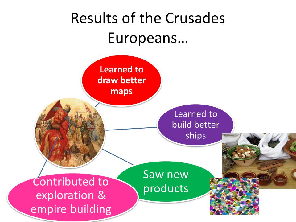 Results of the Crusades Europeans…