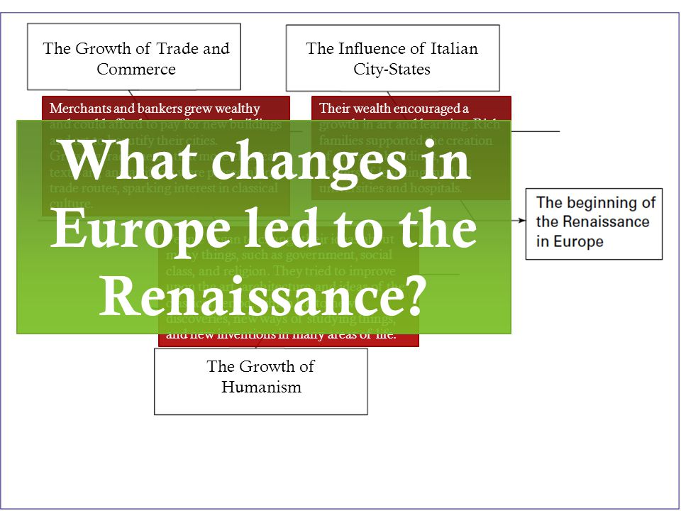 What changes in Europe led to the Renaissance