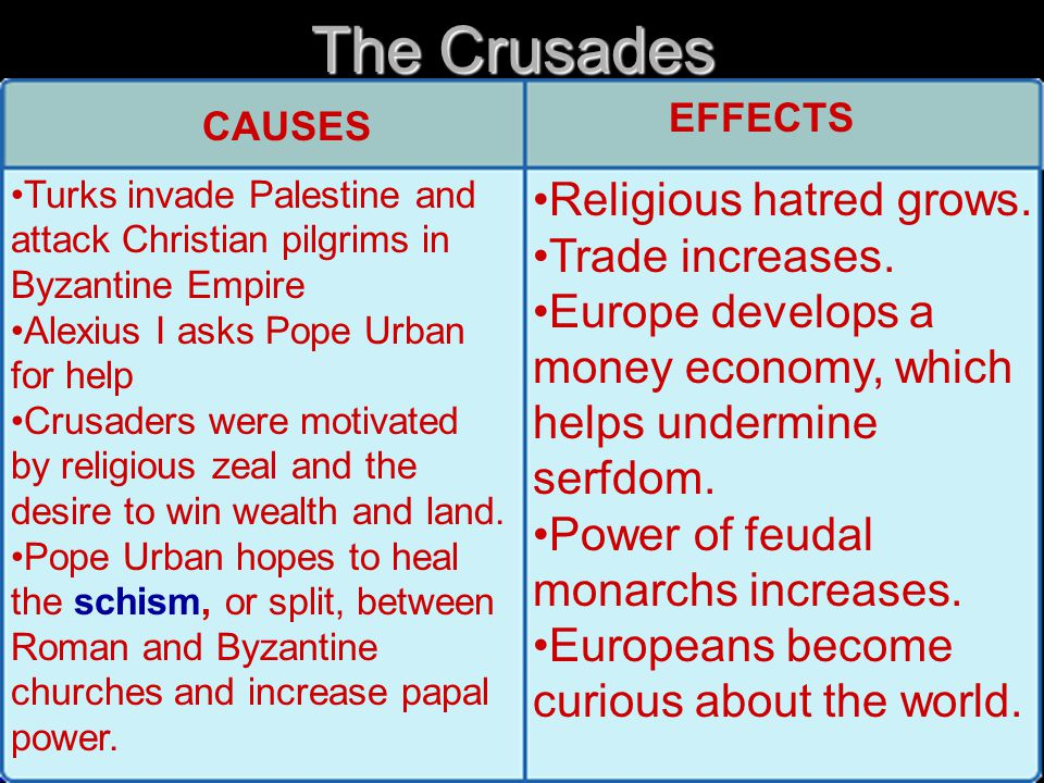 The Crusades Religious hatred grows. Trade increases.