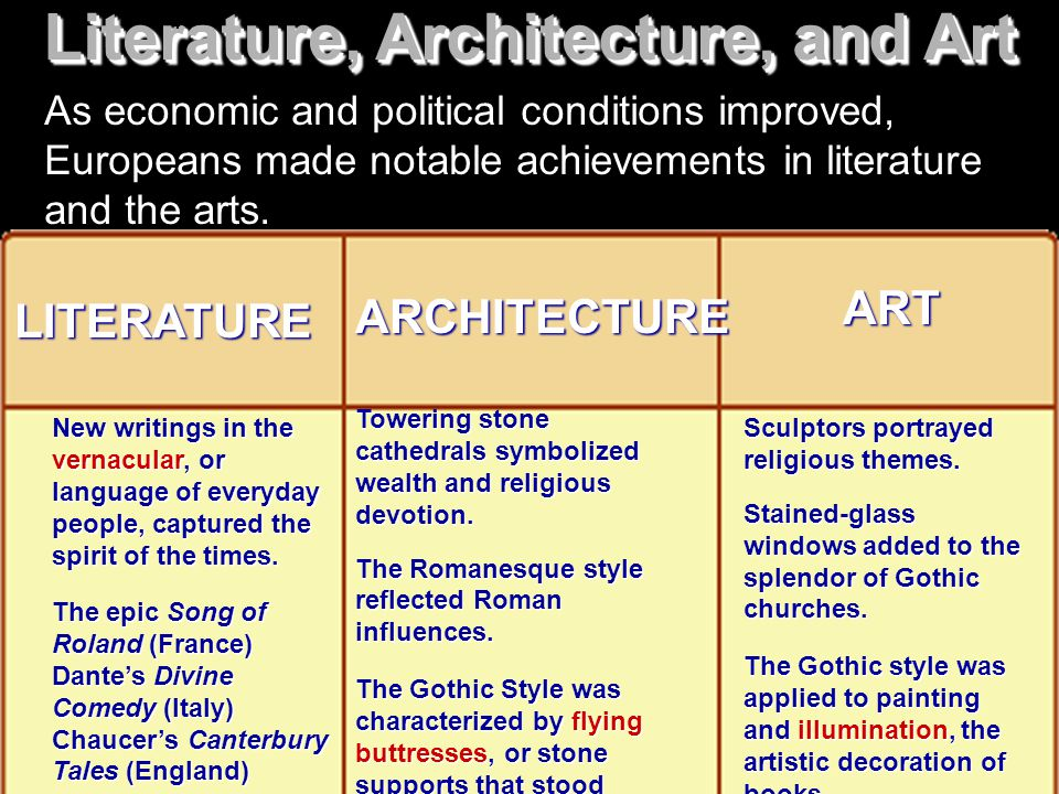 Literature, Architecture, and Art