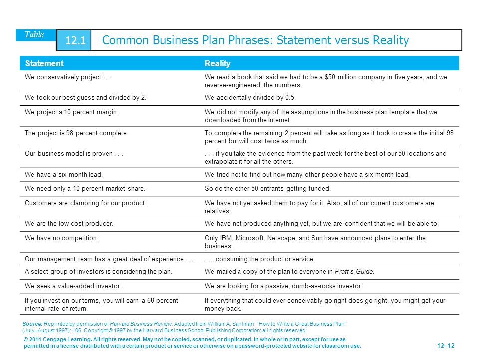 Table 12.1 Common Business Plan Phrases: Statement versus Reality