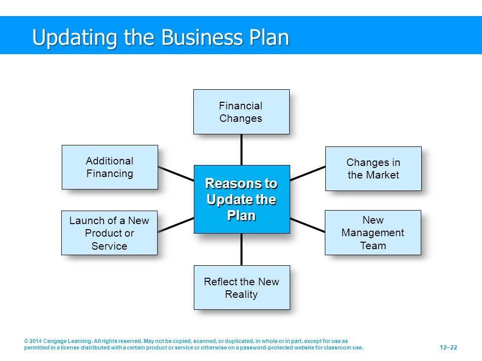 Updating the Business Plan