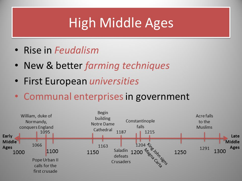 High Middle Ages Rise in Feudalism New & better farming techniques