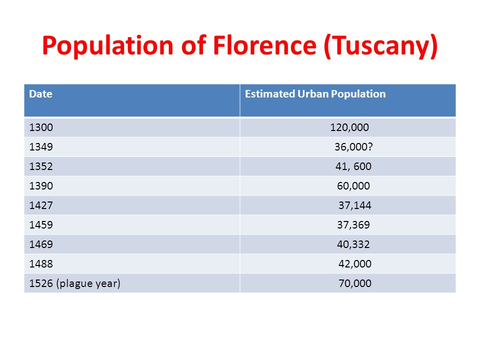 Population of Florence (Tuscany)