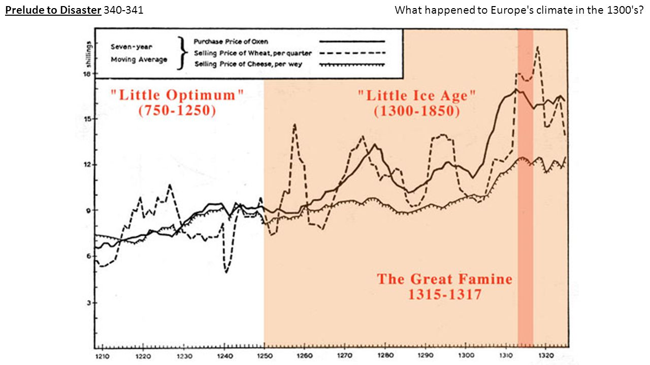 Prelude to Disaster 340-341 What happened to Europe s climate in the 1300 s