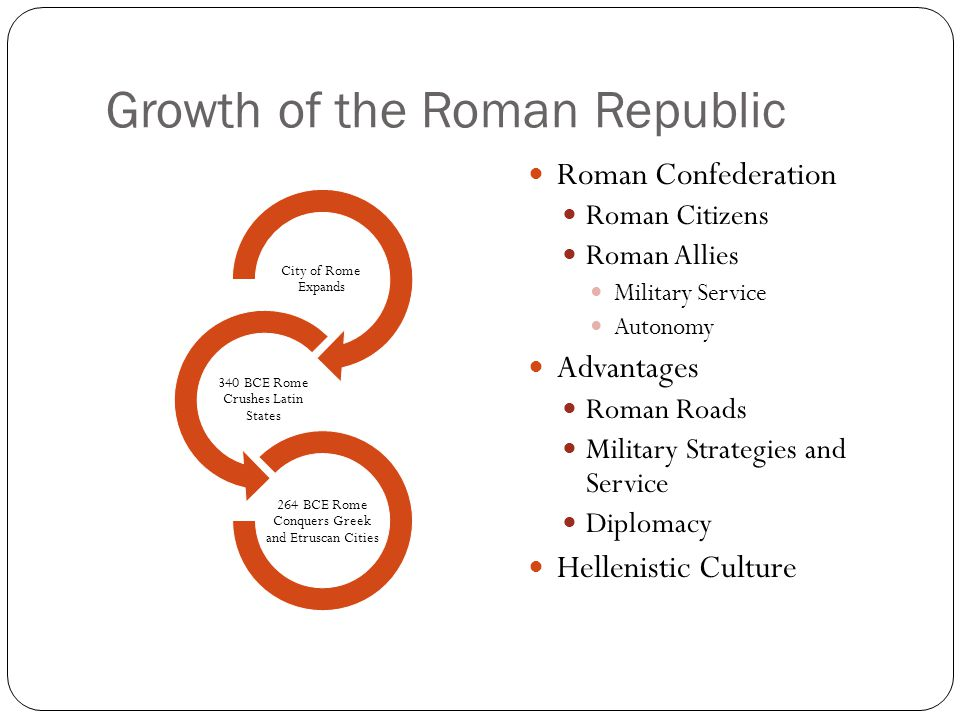 Growth of the Roman Republic
