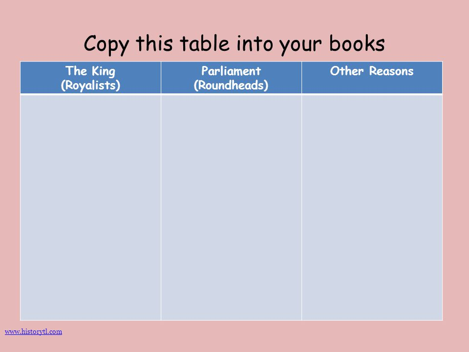 Copy this table into your books