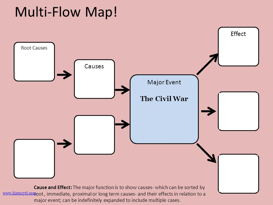 Multi-Flow Map! Effect Causes Major Event The Civil War Root Causes