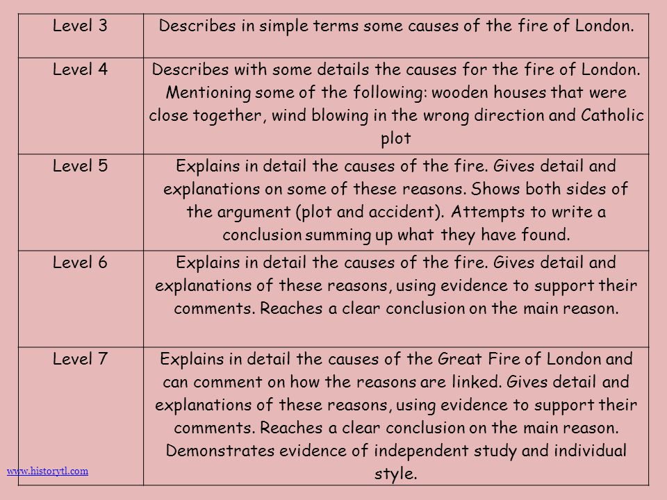 Describes in simple terms some causes of the fire of London.