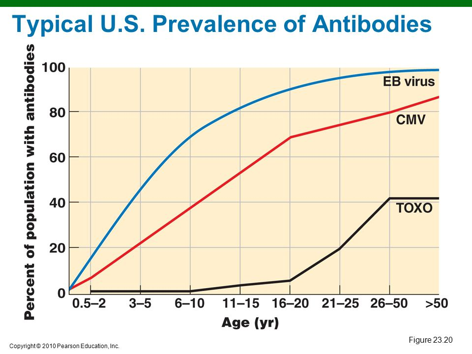 Typical U.S. Prevalence of Antibodies