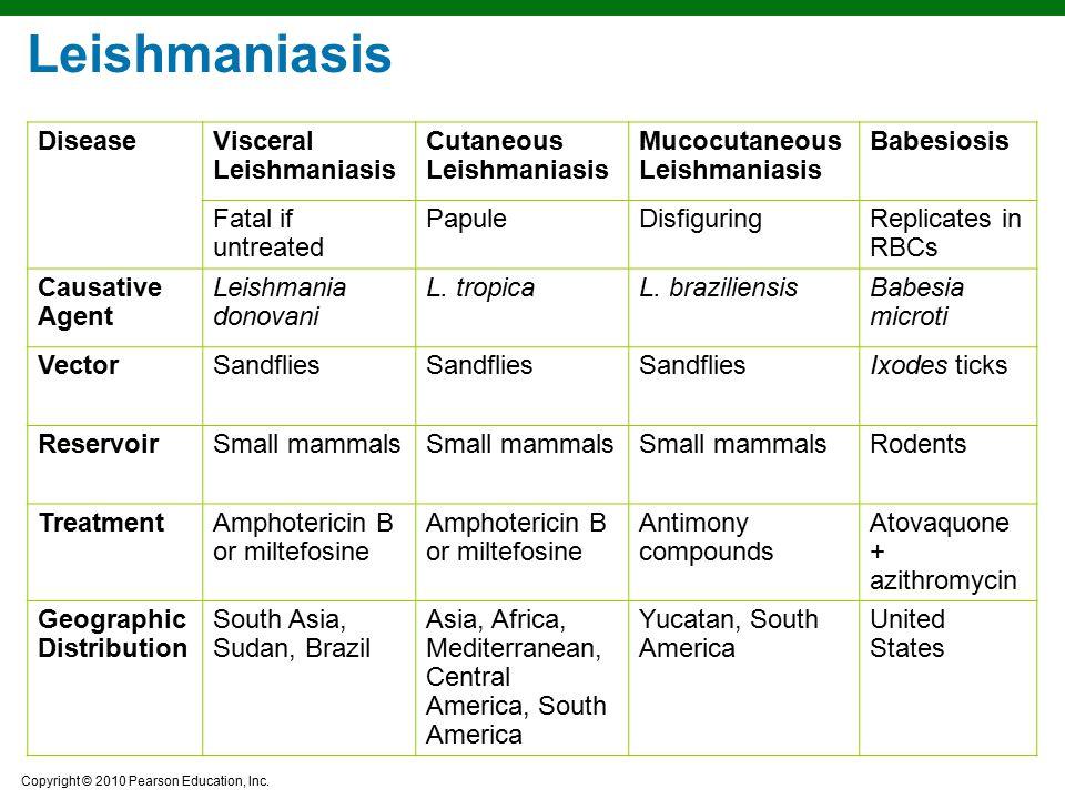 Leishmaniasis Disease Visceral Leishmaniasis Cutaneous Leishmaniasis