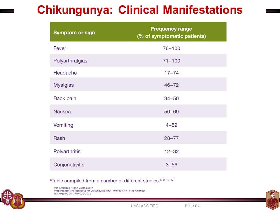 Chikungunya: Clinical Manifestations