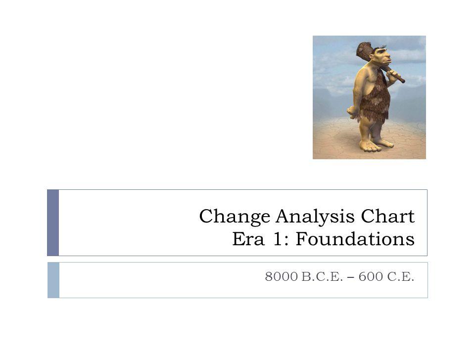 Change Analysis Chart Era 1: Foundations