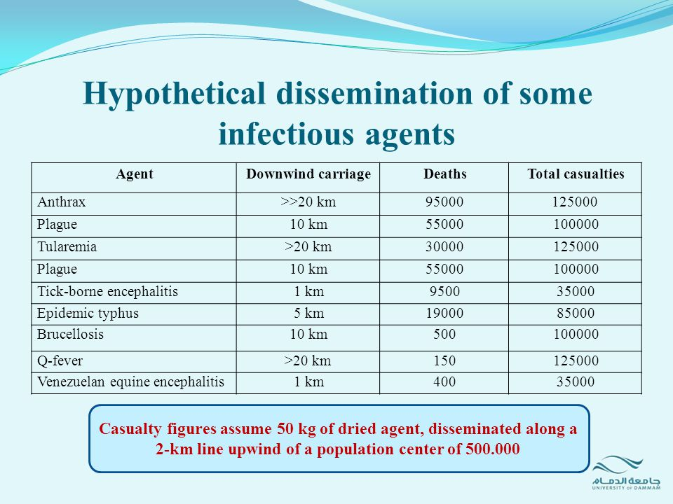 Hypothetical dissemination of some infectious agents