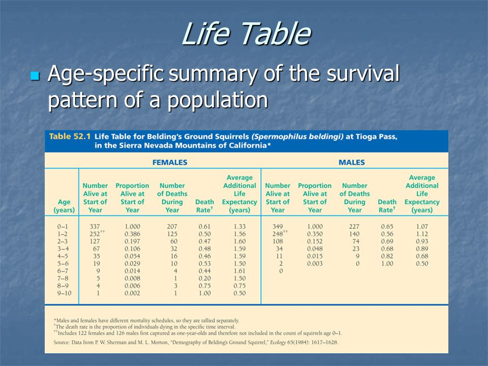 Life Table Age-specific summary of the survival pattern of a population