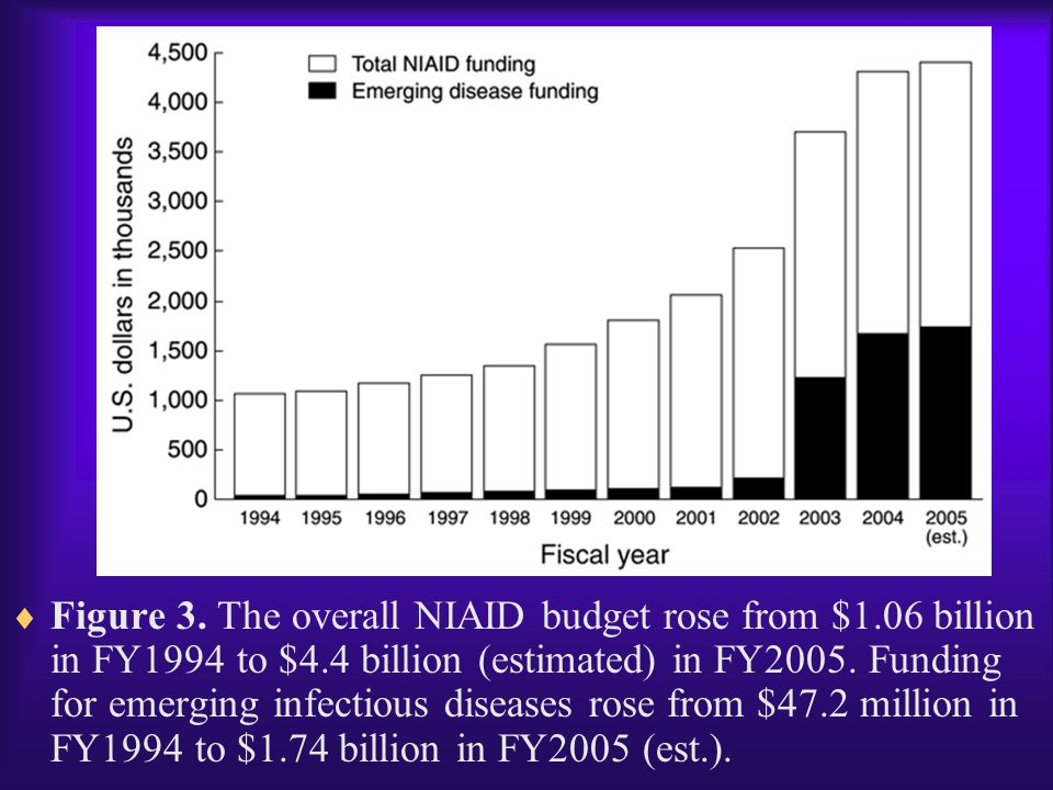 Figure 3. The overall NIAID budget rose from $1