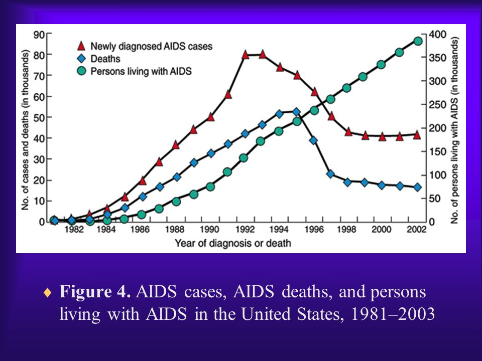 Figure 4. AIDS cases, AIDS deaths, and persons living with AIDS in the United States, 1981–2003