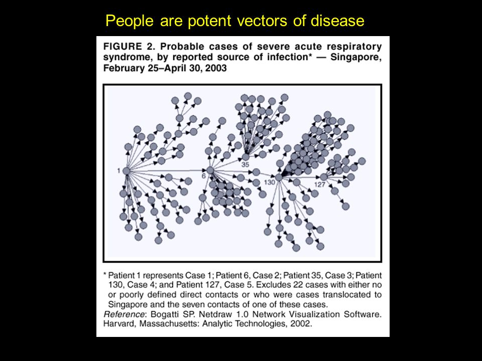 People are potent vectors of disease