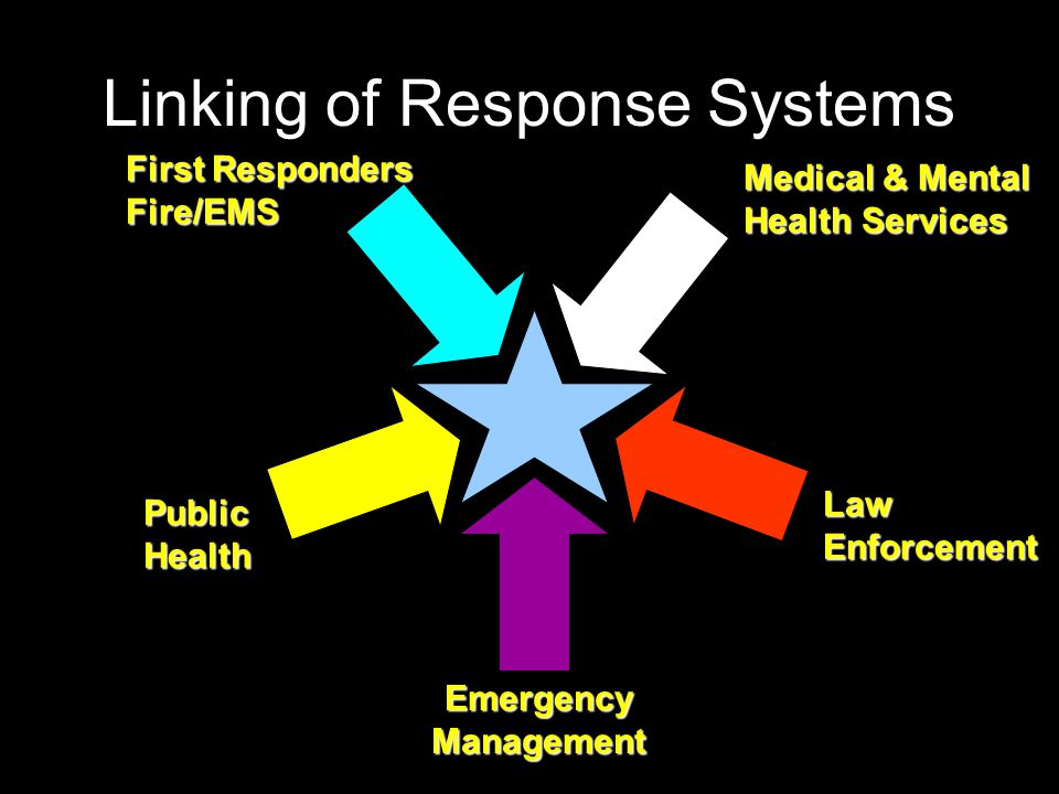Linking of Response Systems