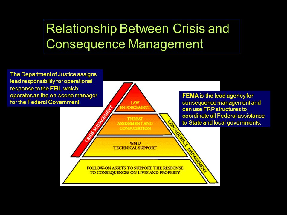 Relationship Between Crisis and Consequence Management