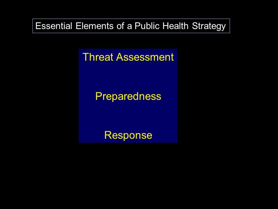 Threat Assessment Preparedness Response