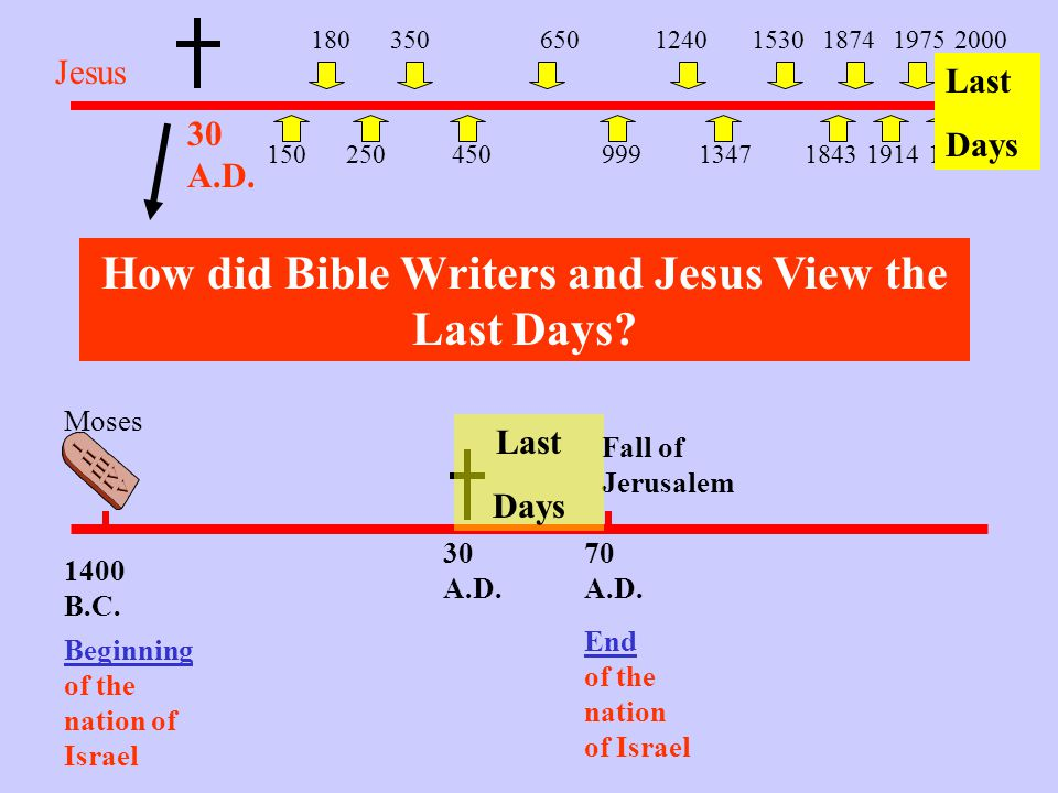 How did Bible Writers and Jesus View the Last Days