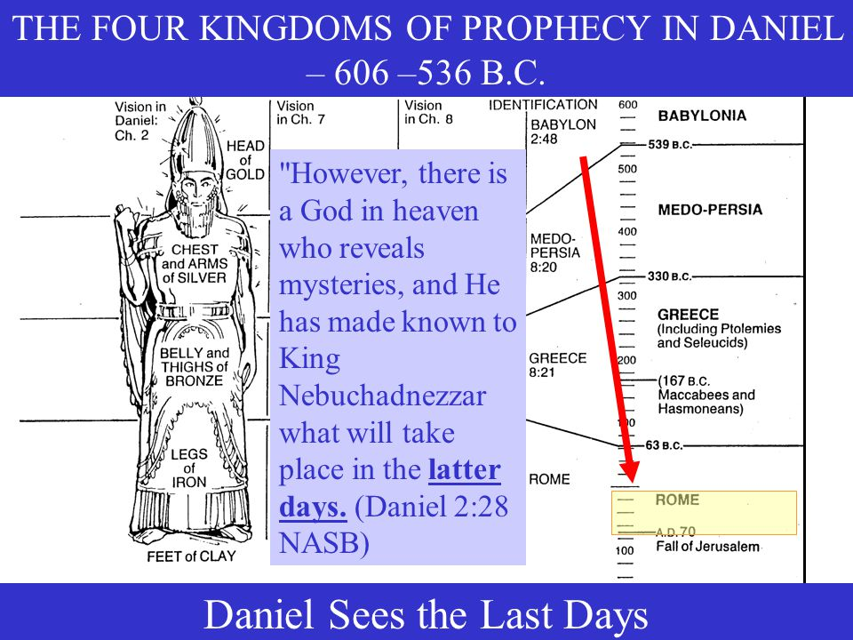 Daniel Sees the Last Days