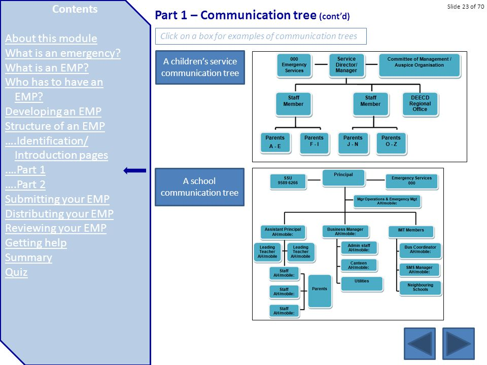 Part 1 – Communication tree (cont'd)