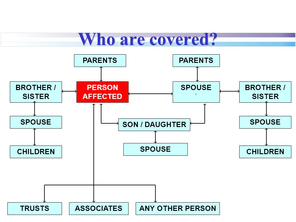 Who are covered PERSON AFFECTED SPOUSE ` PARENTS BROTHER / SISTER