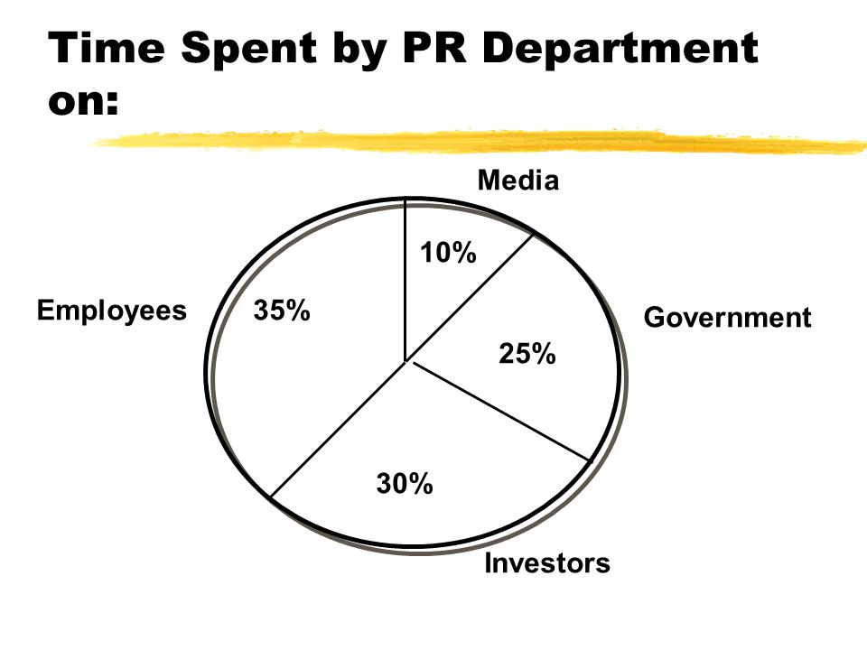 Time Spent by PR Department on: