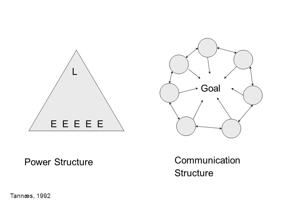 L Goal E E E E E Power Structure Communication Structure Tannæs, 1992