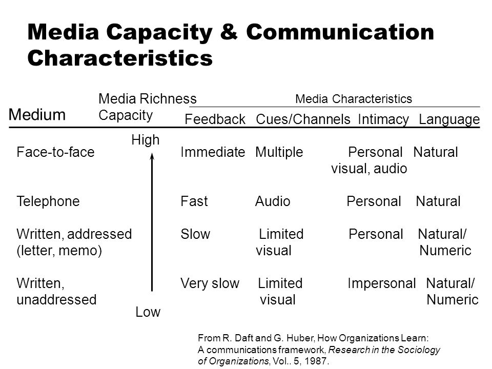 Media Capacity & Communication Characteristics