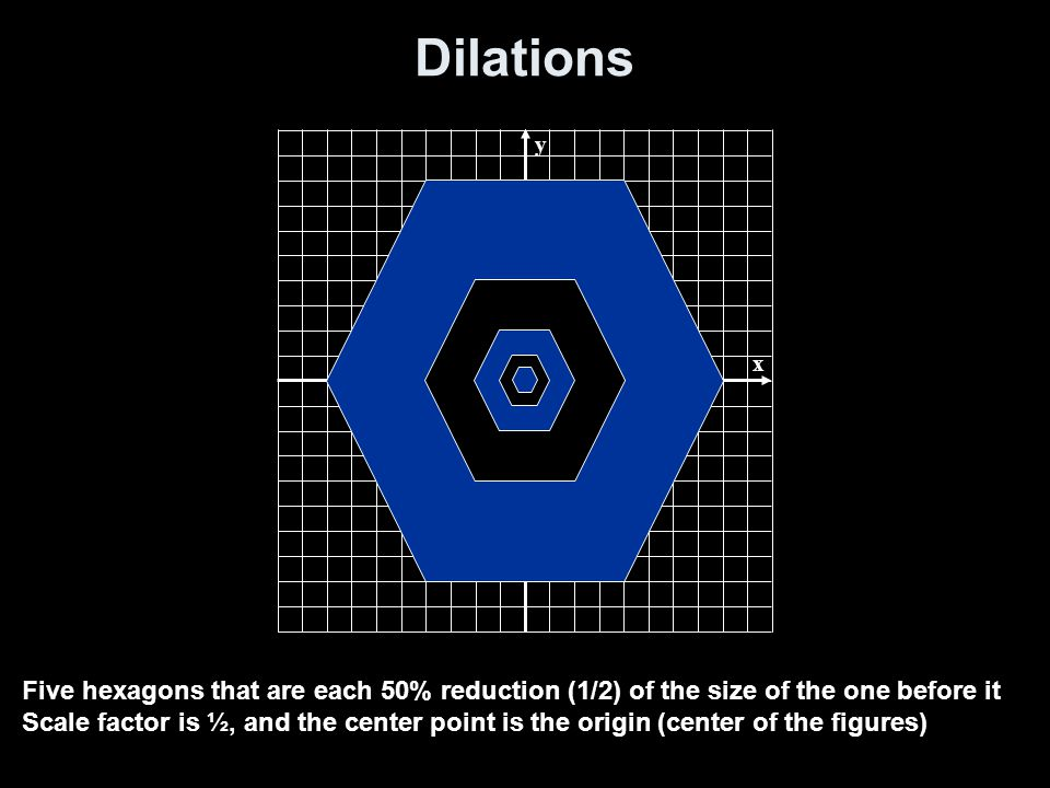 Dilations y. x. Five hexagons that are each 50% reduction (1/2) of the size of the one before it.
