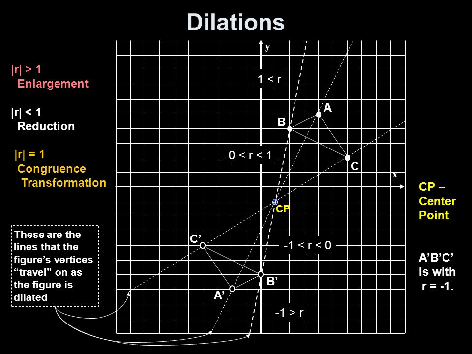 Dilations |r| > 1 Enlargement 1 < r |r| < 1 Reduction A