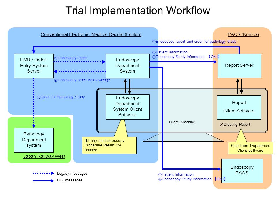 Trial Implementation Workflow