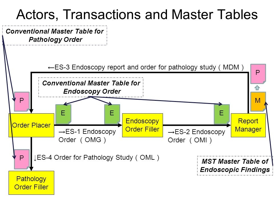 Actors, Transactions and Master Tables