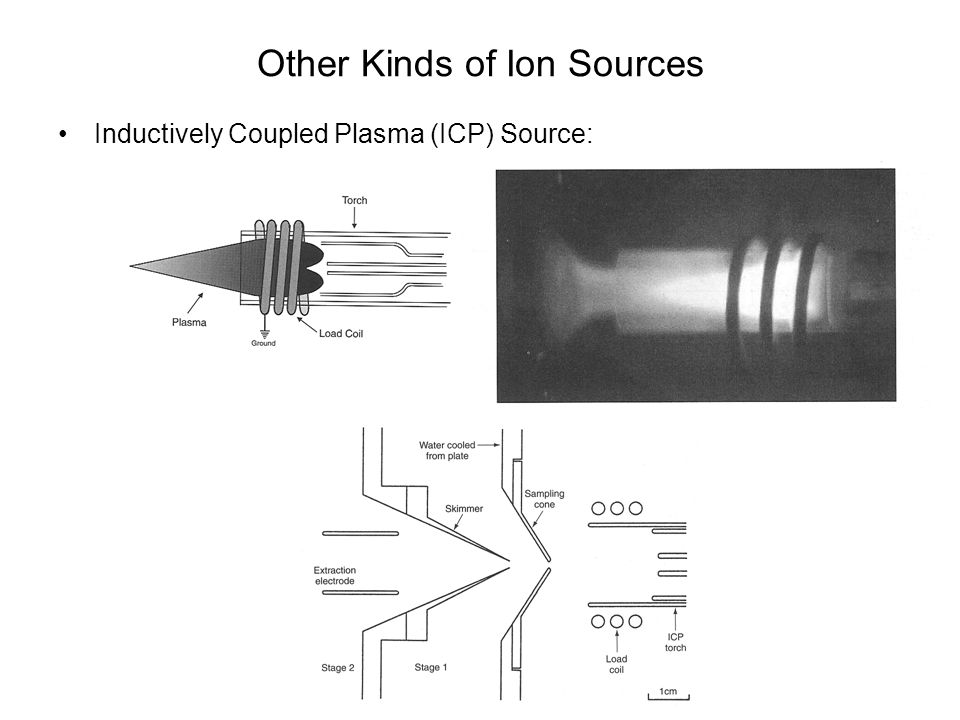 Other Kinds of Ion Sources