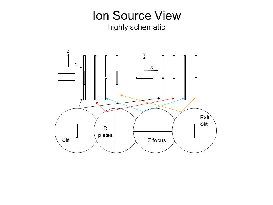 Ion Source View highly schematic