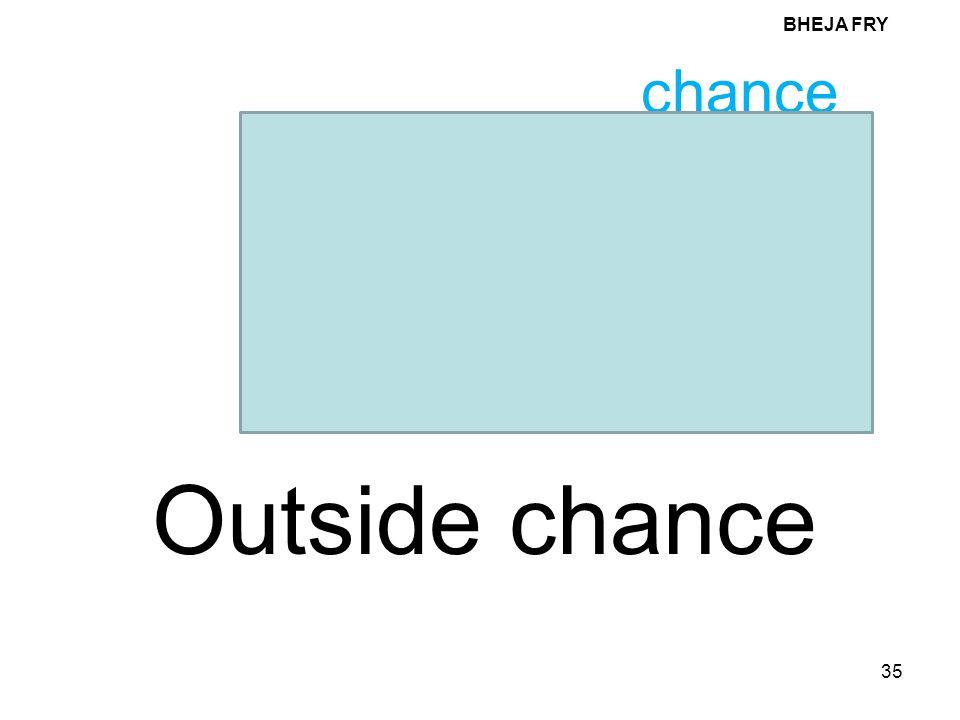 BHEJA FRY chance Outside chance