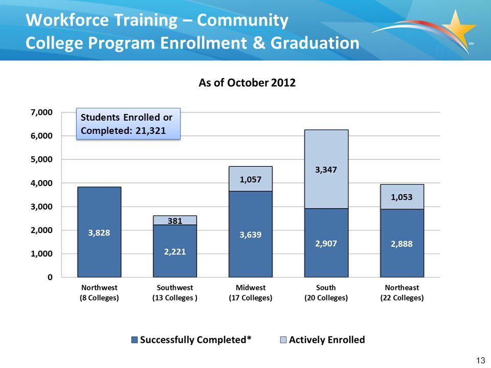 Workforce Training - University-Based Program Enrollment & Graduation