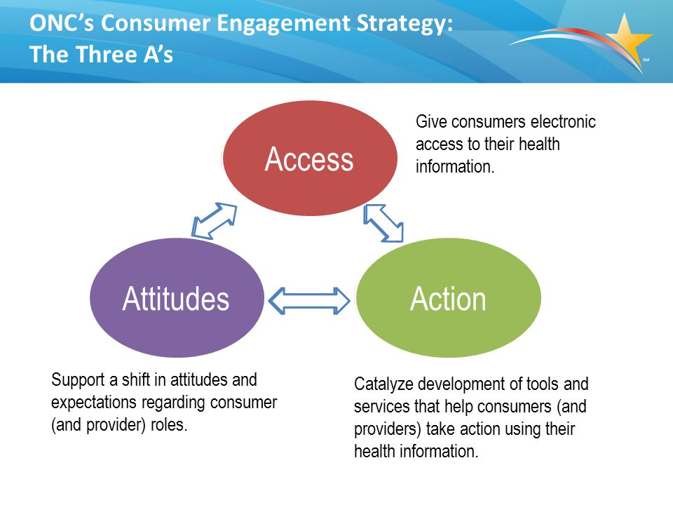 ACCESS: Consumer eHealth Pledge Program