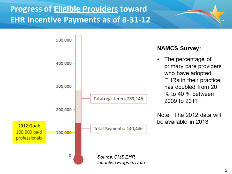 EHR Adoption of Eligible Providers by state as of 8-31-12