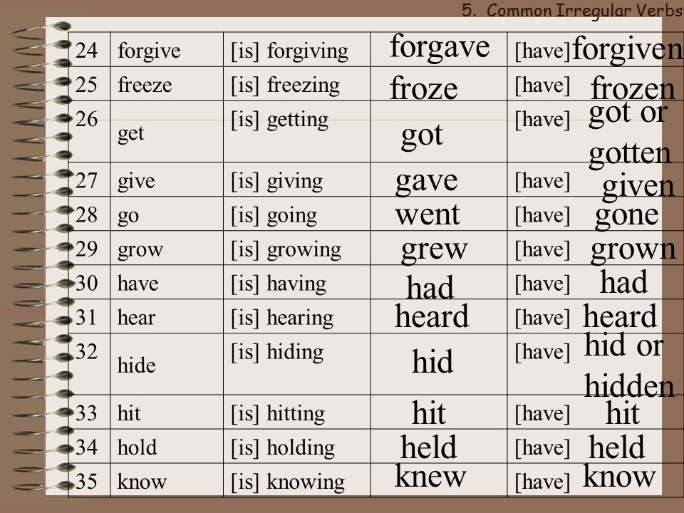 hit forms of verb